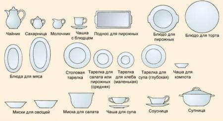 Сервировка стола в картинках